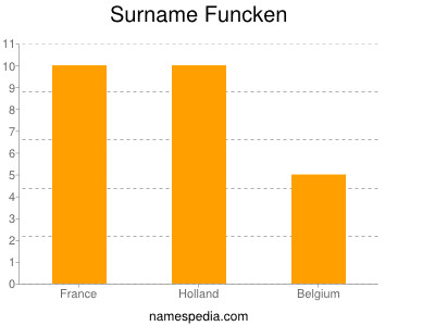 Surname Funcken