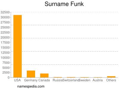 Surname Funk