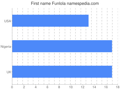 prenom Funlola