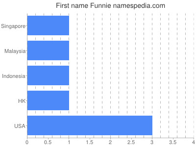 Given name Funnie