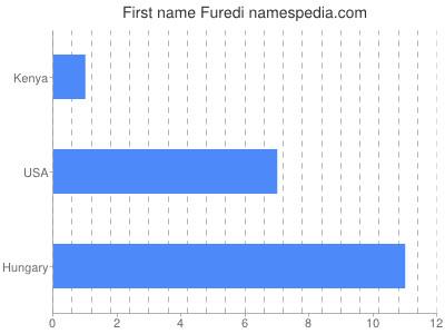 Given name Furedi
