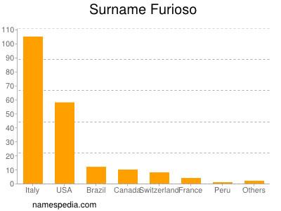 Surname Furioso