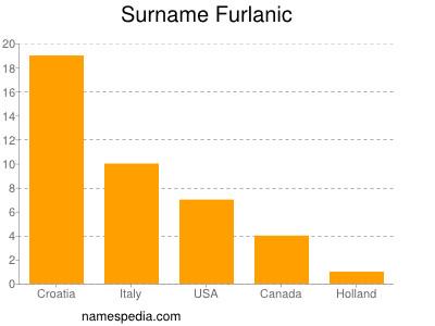 Surname Furlanic
