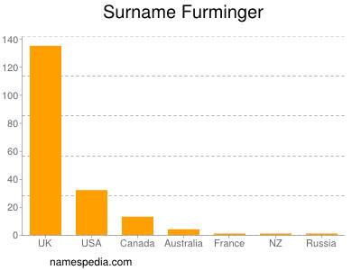 Surname Furminger