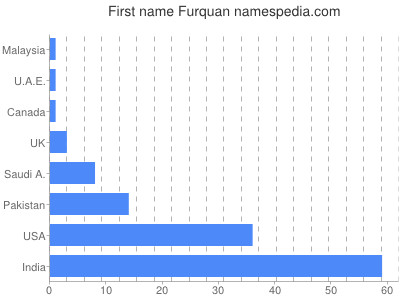 Given name Furquan