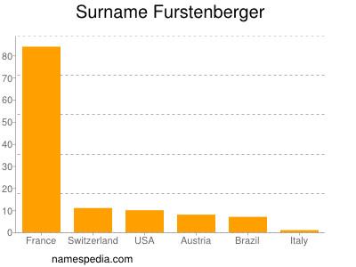 Surname Furstenberger