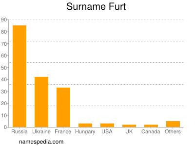 Surname Furt
