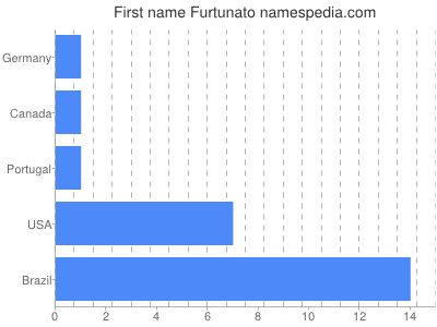 Given name Furtunato