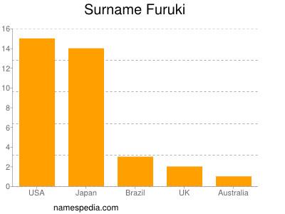 Surname Furuki