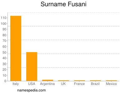 Surname Fusani
