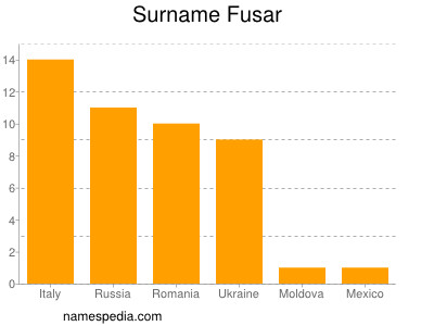 Surname Fusar
