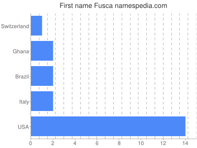 Given name Fusca