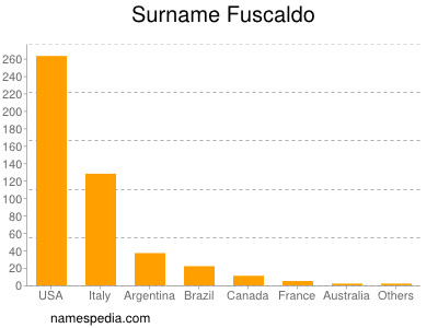 Surname Fuscaldo