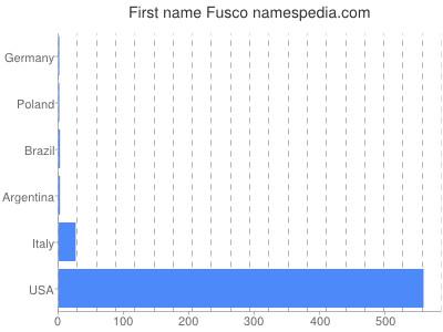 Given name Fusco