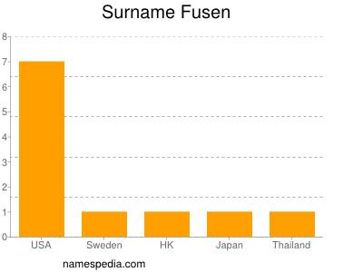 Surname Fusen