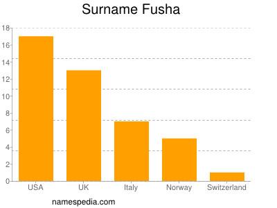 Surname Fusha