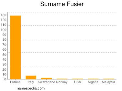 Surname Fusier