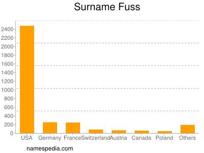 Surname Fuss
