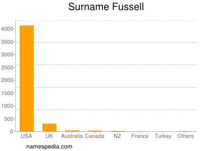 Surname Fussell
