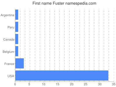 Given name Fuster