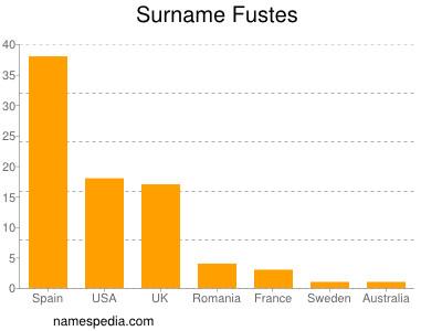 Surname Fustes