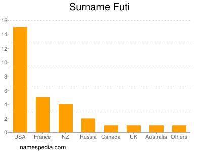 Surname Futi