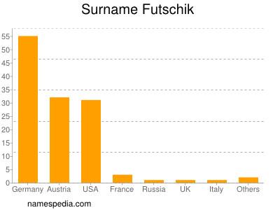 nom Futschik