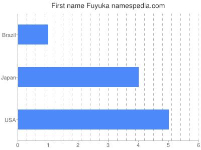 Given name Fuyuka
