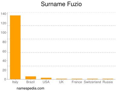 Surname Fuzio