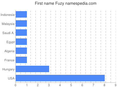 Given name Fuzy