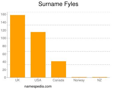 Surname Fyles