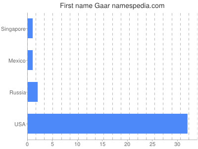 Given name Gaar