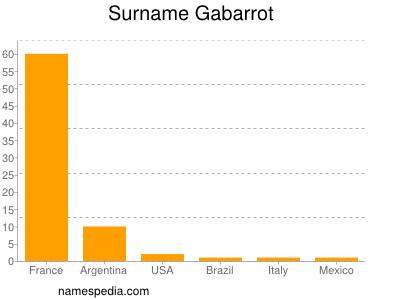 Surname Gabarrot