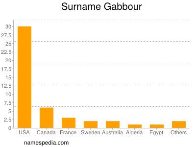 Surname Gabbour