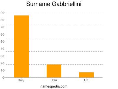 Surname Gabbriellini