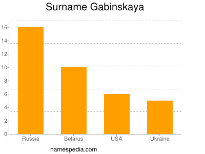 Familiennamen Gabinskaya