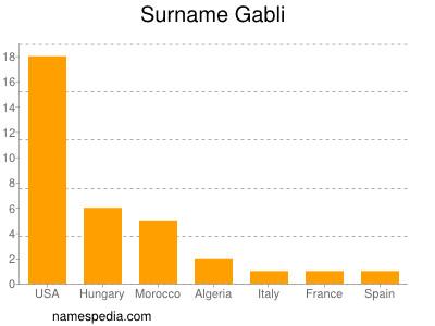 Surname Gabli