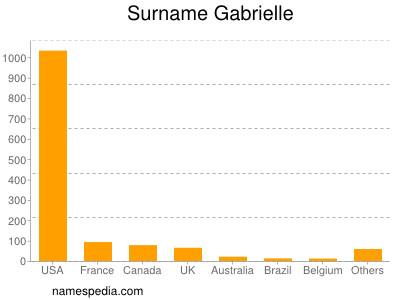 Surname Gabrielle