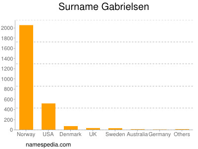 Surname Gabrielsen