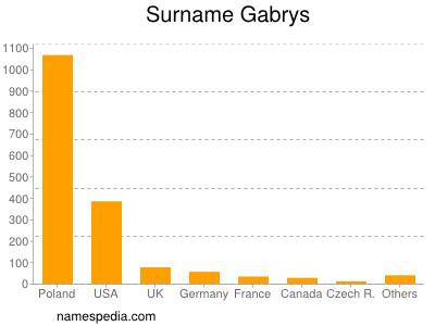 Surname Gabrys