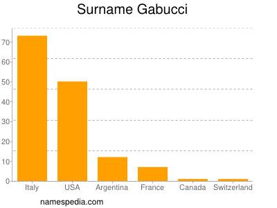 Surname Gabucci