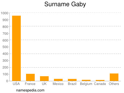 Surname Gaby