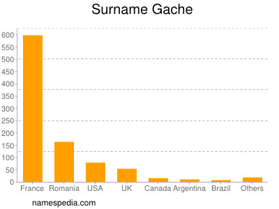 Familiennamen Gache
