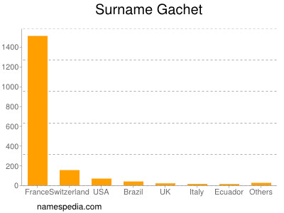 Surname Gachet