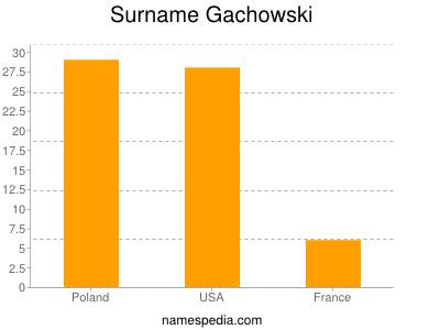Surname Gachowski