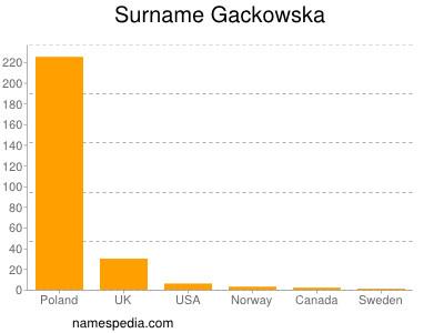 Surname Gackowska