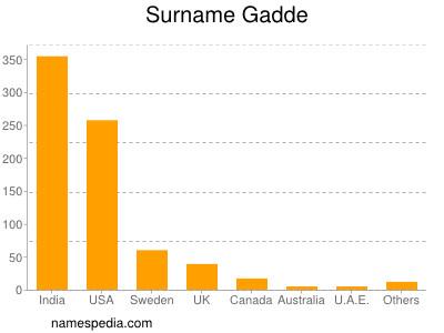 Surname Gadde