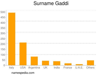 Surname Gaddi