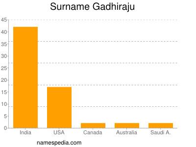 Surname Gadhiraju