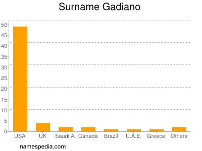 Surname Gadiano